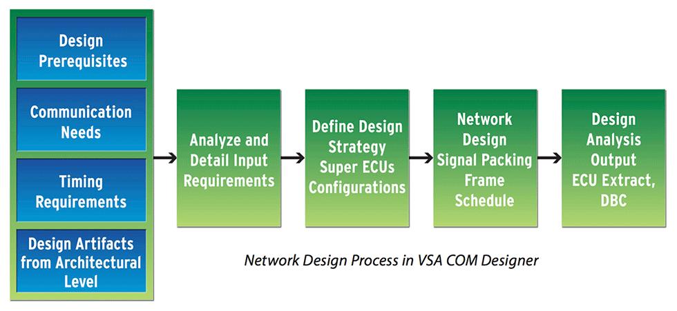 CAN、LIN、FlexRayネットワークの設計やタイミング解析を実行