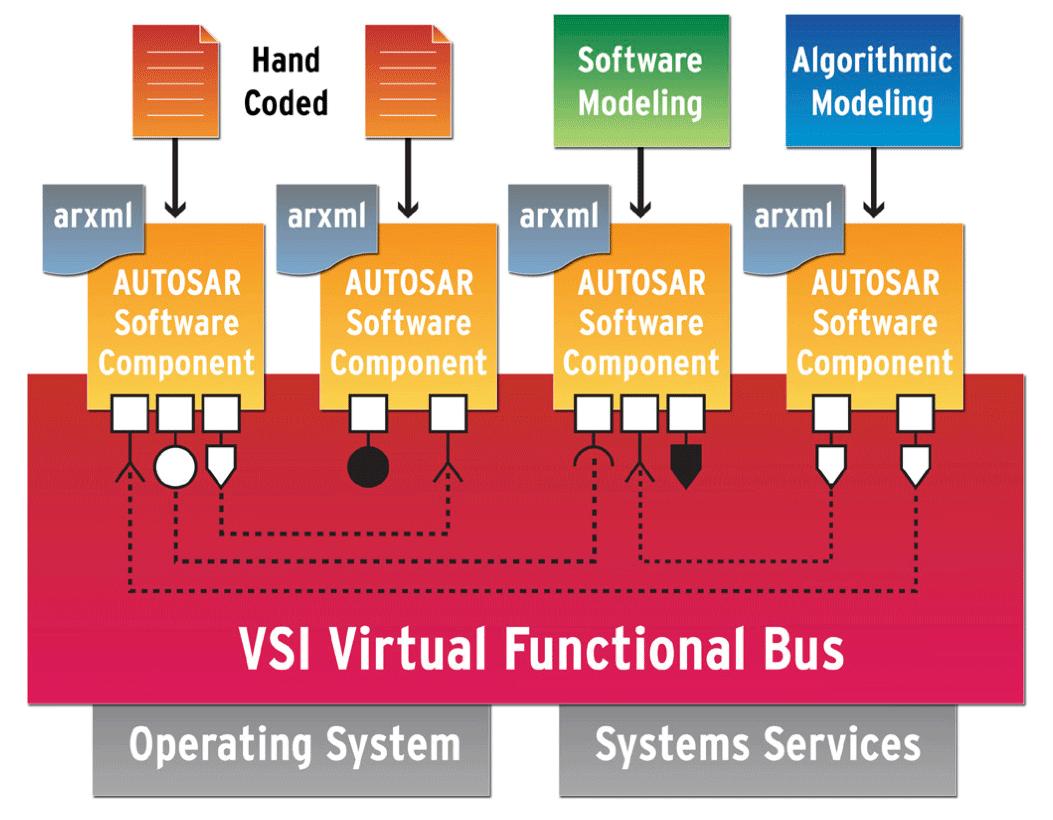 システムの概念設計からターゲットハードウェア設計に至るまでMDD(モデル駆動型開発)を適用
