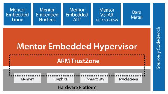 Mentor Embedded Hypervisor