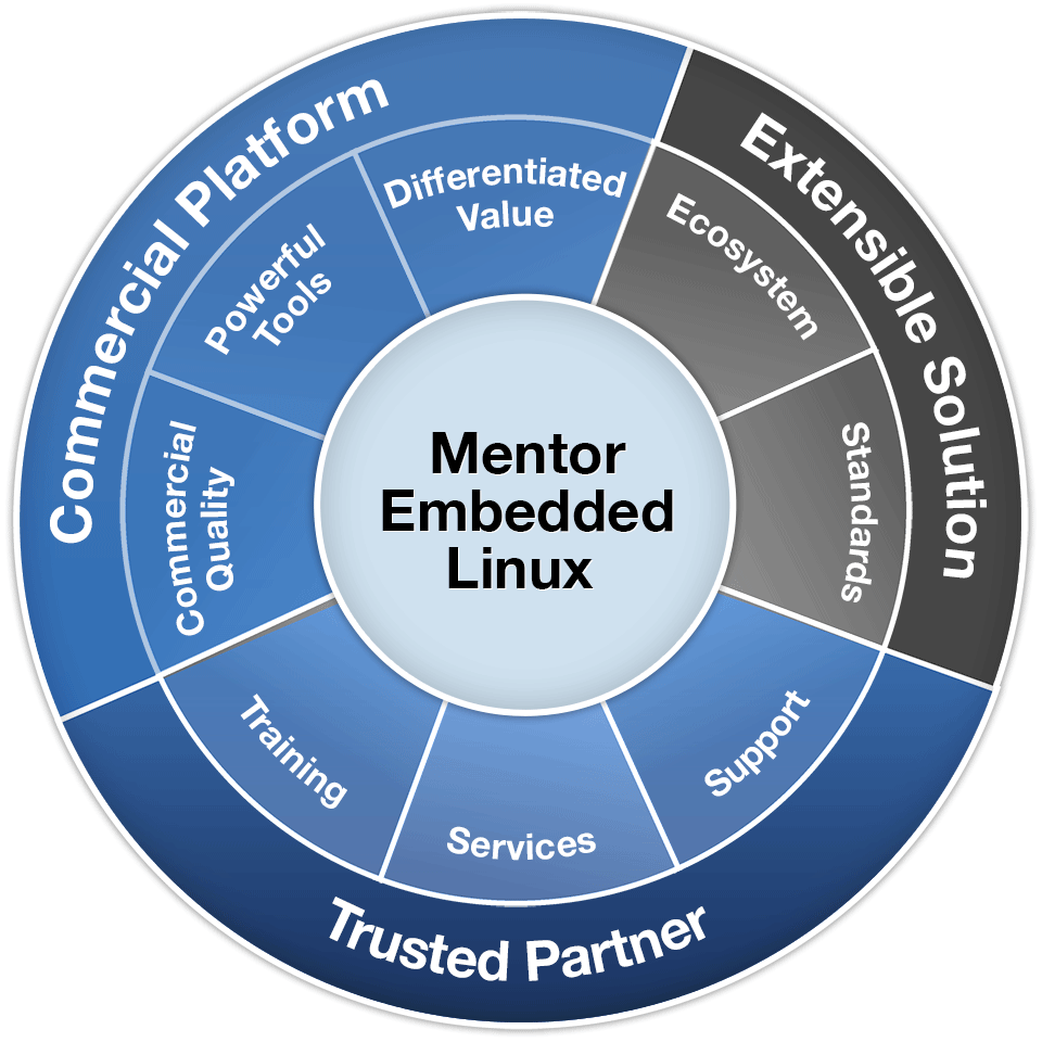 Mentor Embedded Linux