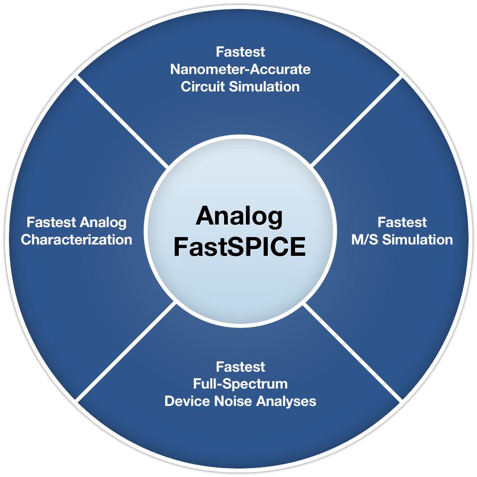 Analog FastSPICE (AFS) Platform