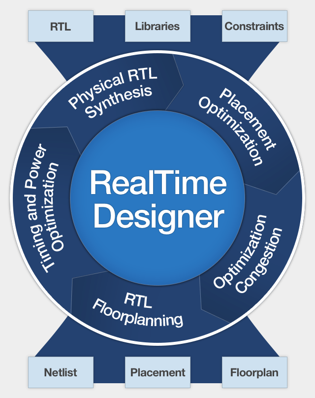 RealTime Designer