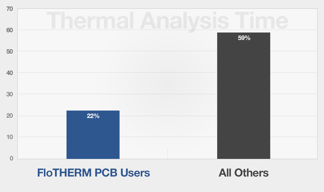 Thermal Analysis Time: FloTHERM PCB vs. Industry