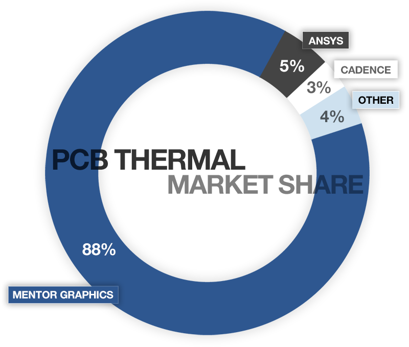 PCB Thermal Market Share