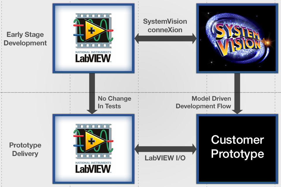 シミュレーションをLabVIEWに連携させる